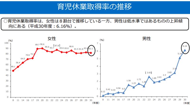 男性育休率推移